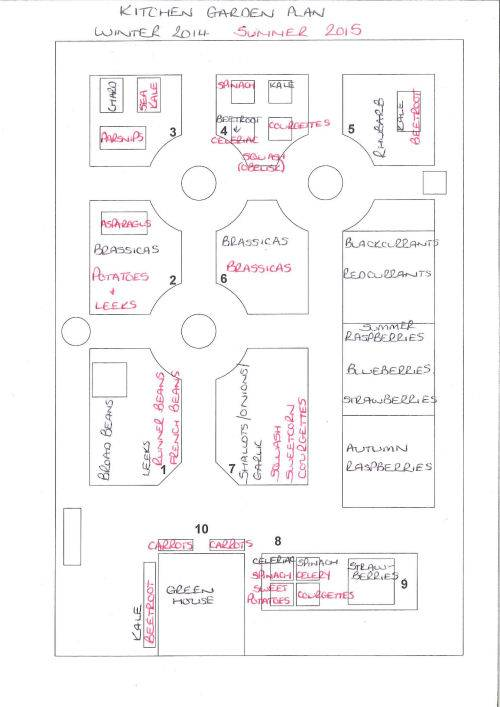 Kitchen Garden Plan 2015